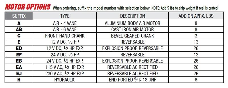motor options chart
